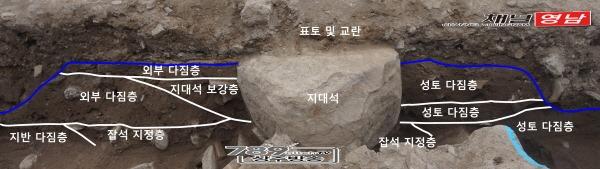 사진 5. 상주읍성 성벽 지대석 내외부 토층.jpg